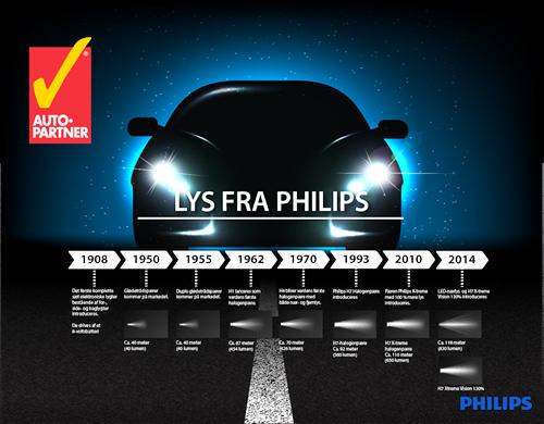Philips pærer v2